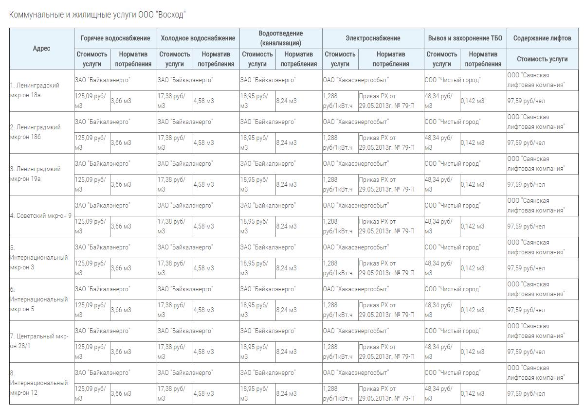 Список жилищно коммунальных услуг