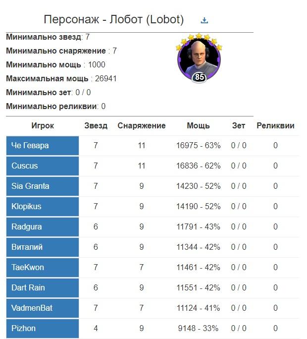Джеонозис - статистика по персонажу